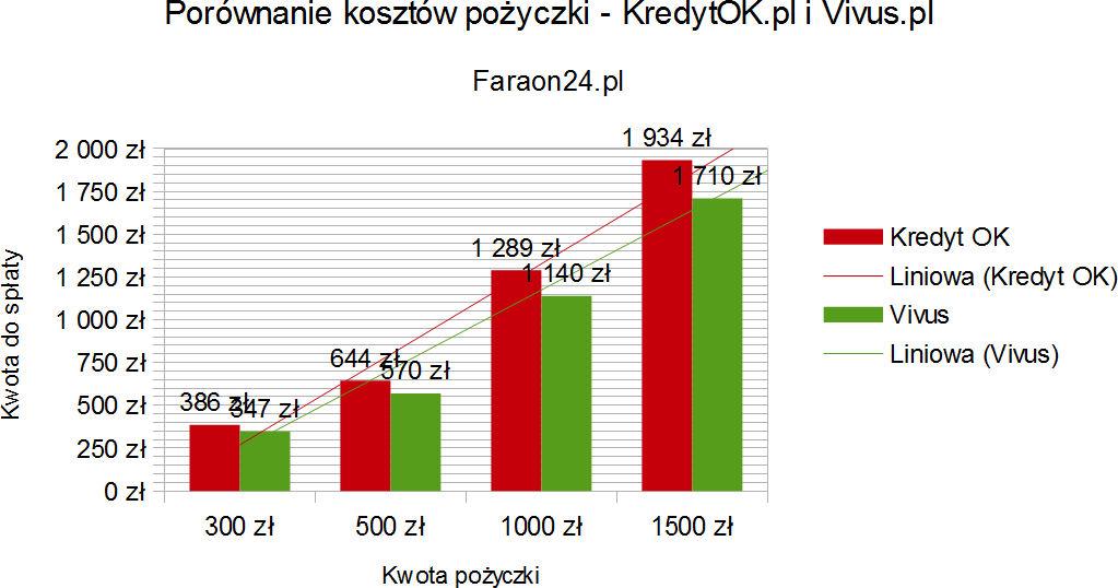 Porównanie kosztów KredytOK z Wonga oraz Vivus