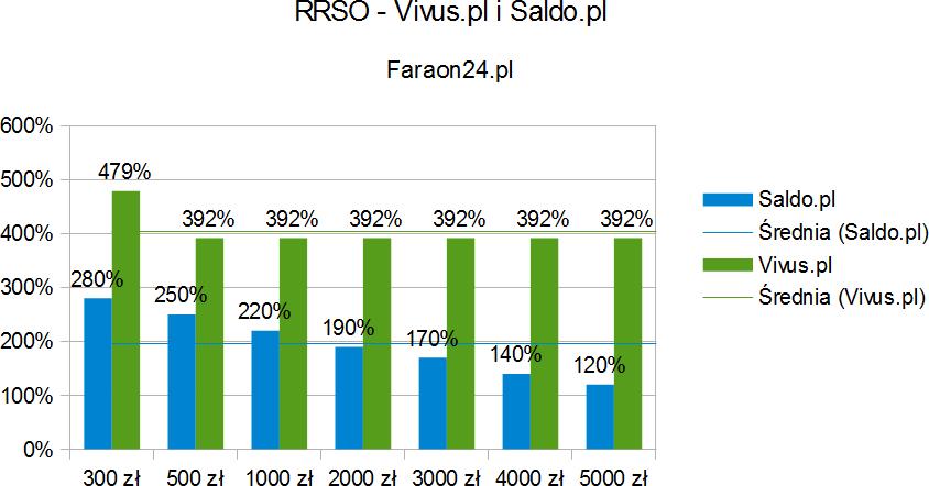 Porównanie RRSO SALDO i Vivus.pl