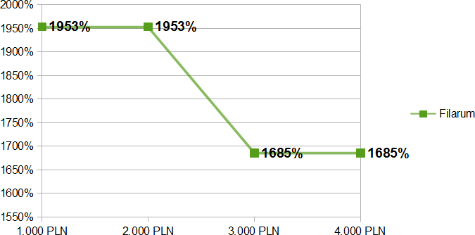 Koszty kolejnych pożyczek w Filarum
