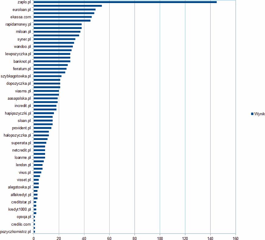 Tabela z wynikami lutowego rankingu szybkich chwilówek w 2019 roku. © faraon24.pl