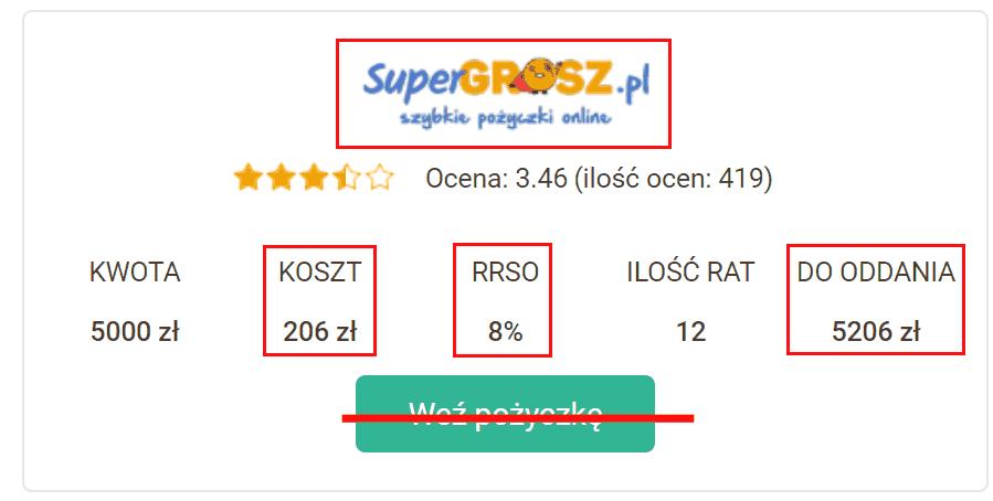 Super Grosz z 8% RRSO na Chwilowo