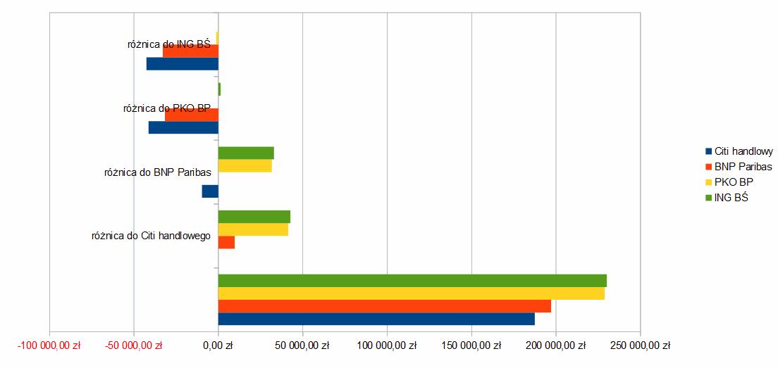 Porónanie banków Citi handlowy, BNP Paribas, PKO BP i ING BŚ dla kwoty 300,000 zł na 30 lat kredytowania.