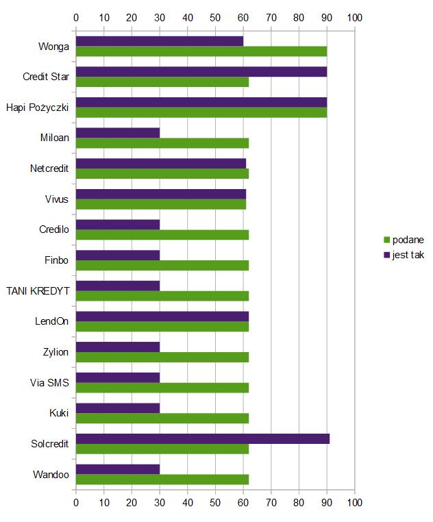 Chwilówki Plus - wykres słupkowy na podstawie danych z tabeli