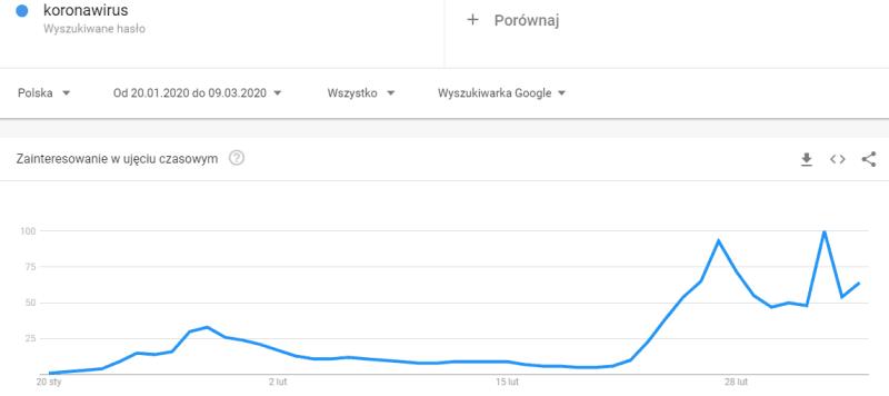 Trend wyszukiwania koronawirusa