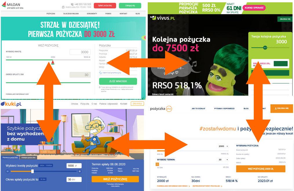 Małe i szybkie Miloan, Kuki, Vivus i Pożyczka Plus w detalach