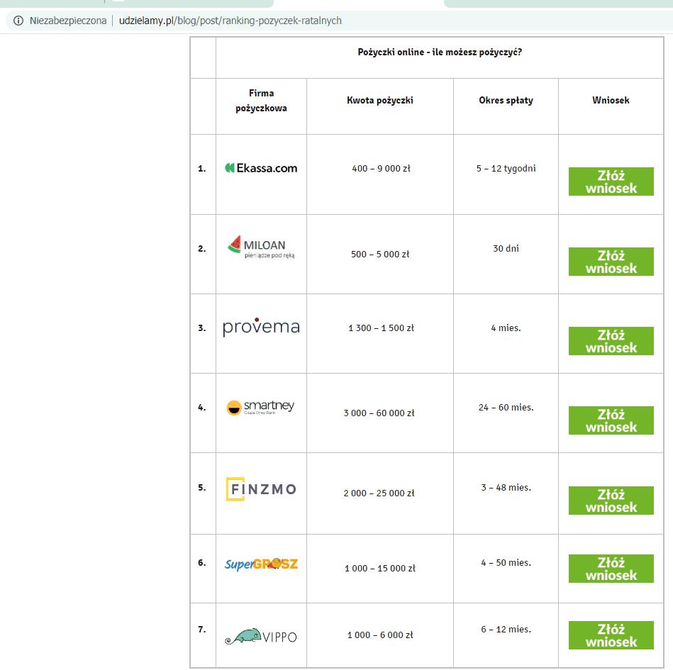 Ranking pożyczek ratalnych na Udzielamy (czerwiec 2020)