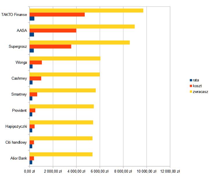 Wykres: raty od największej do najmniejszej