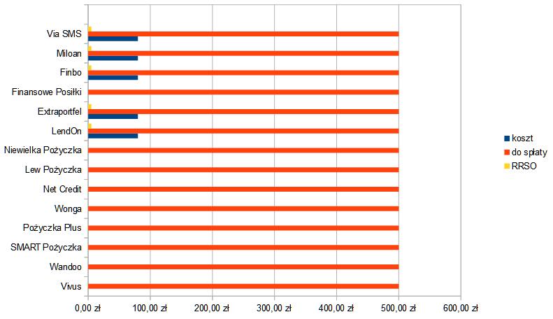 Wykres z danymi z tabeli - chwilówki 500 zł