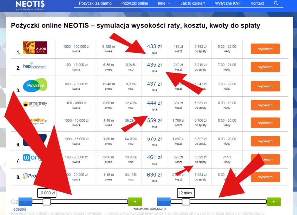 Neotis Pożyczki - symulacja wysokości rat, kosztu i całkowitej kwoty do spłaty