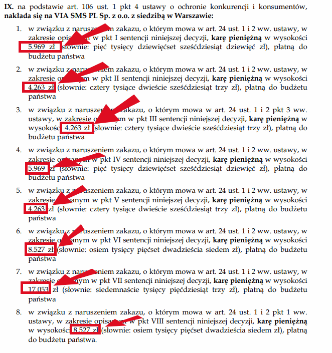 Kary nałożone przez UOKiK na VIA SMS w 2015 roku