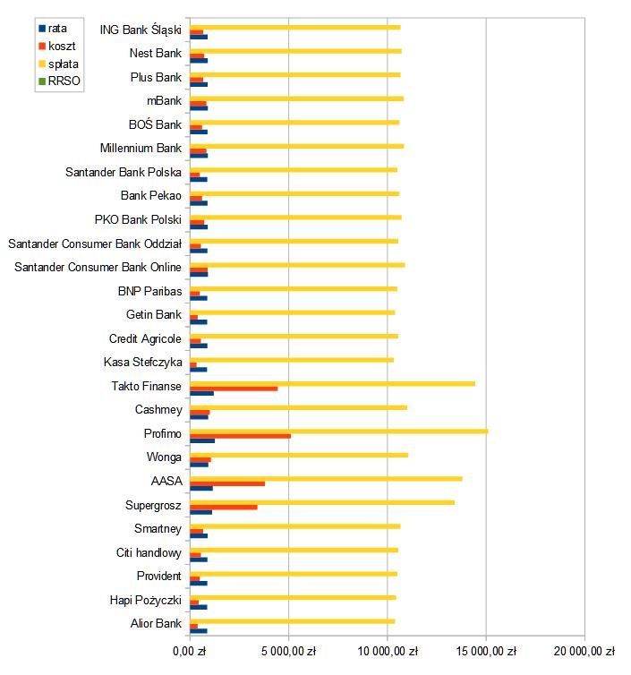 Obrazowanie wykresem gdzie znajdziemy najniższą ratę dla 10000 zł na 12 miesięczny okres